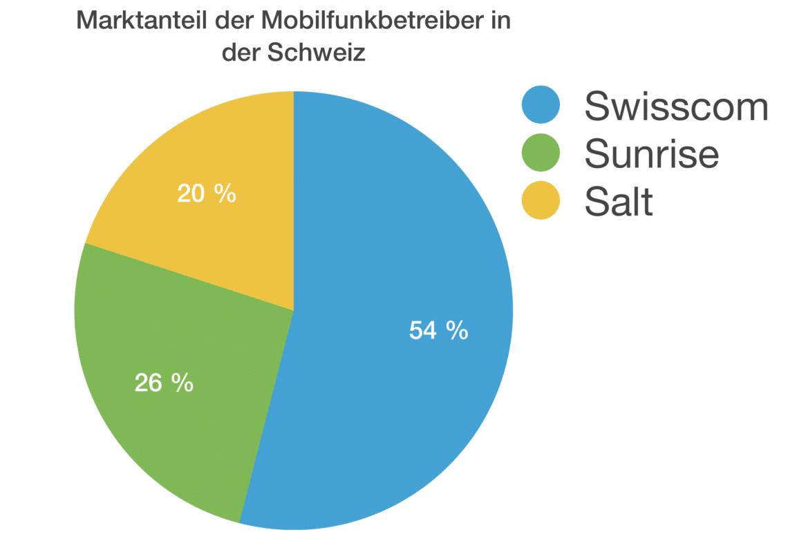 Mobilfunkanbieter Schweiz Alle Schweizer Provider Im überblick