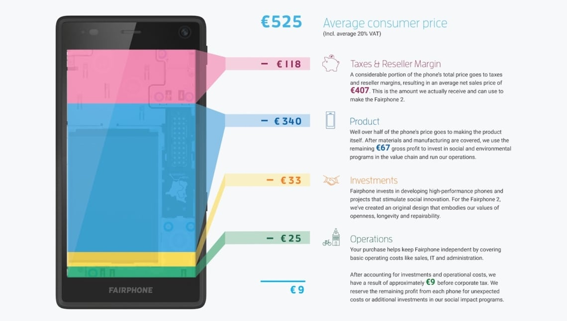 Fairphone Kosten